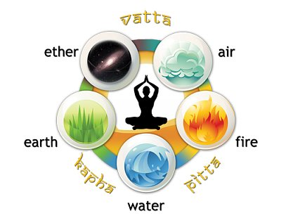 Ayurveda elements for proper functioning of the body